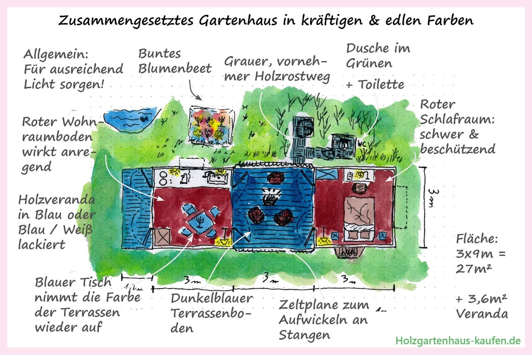 Holz Gartenhaus Einrichtungsideen Skizzen Grundrisse In Farbe