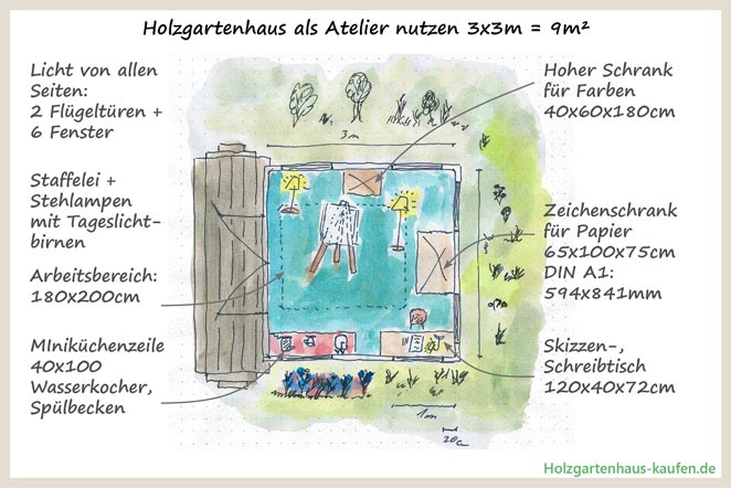 Holzgartenhaus als Atelier nutzen 3x3m - Künstlerzimmer auf 9m² im Garten, Einrichtungsidee