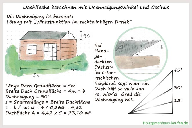 Dachpappe für Gartenhaus mit Stufendach berechnen mit Winkelfunktion (Dachneigungswinkel)